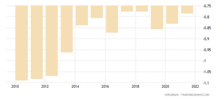 pakistan control of corruption estimate wb data