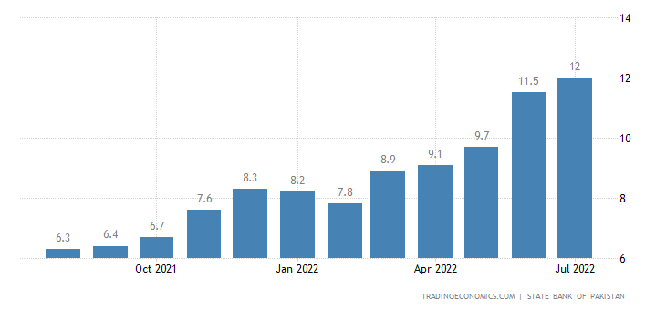 Pakistan Core Inflation Rate