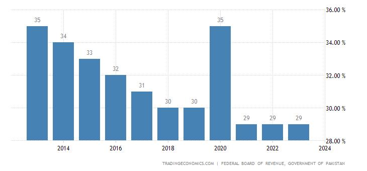 Pakistan Corporate Tax Rate