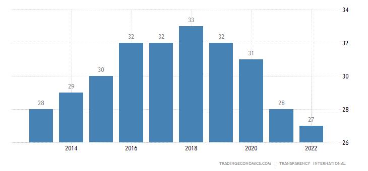 Pakistan Corruption Index