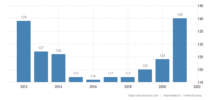 Pakistan Corruption Rank | 2019 | Data | Chart | Calendar