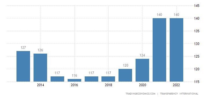Pakistan Corruption Rank