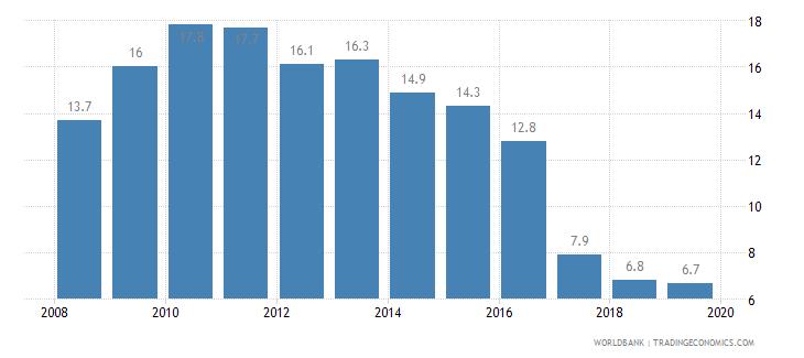 pakistan cost of business start up procedures percent of gni per capita wb data