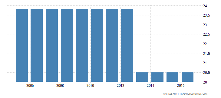pakistan cost to enforce a contract percent of claim wb data