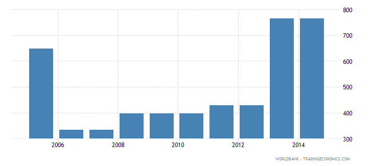 pakistan cost to export us dollar per container wb data