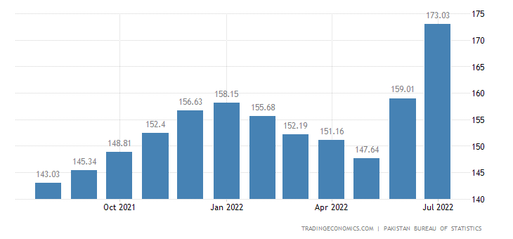 Pakistan Cpi Housing Utilities
