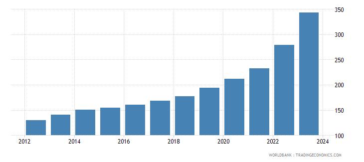 pakistan cpi price nominal seas adj  wb data