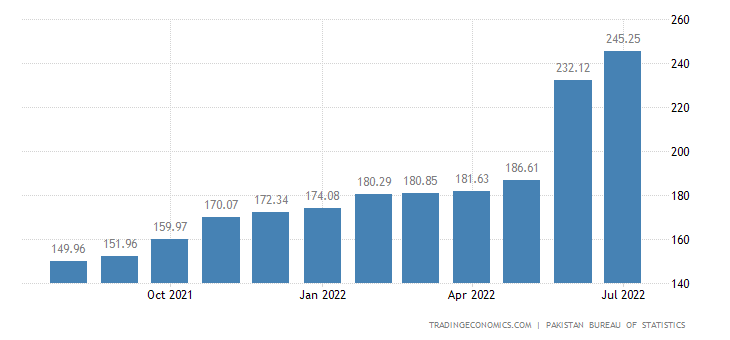 Pakistan CPI Transportation