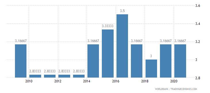 pakistan cpia economic management cluster average 1 low to 6 high wb data