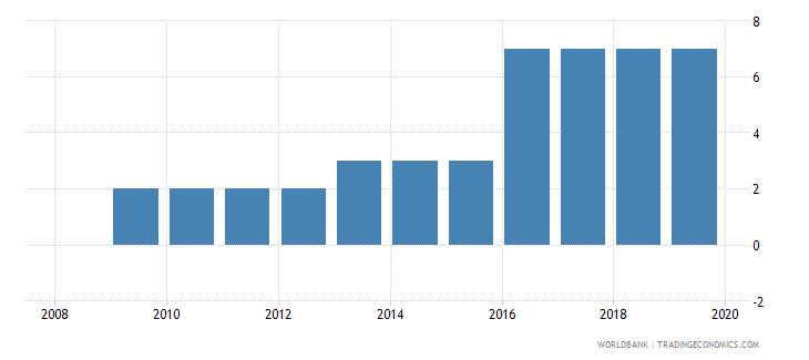pakistan credit depth of information index 0 low to 6 high wb data