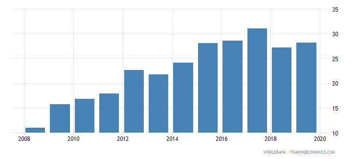 pakistan credit to government and state owned enterprises to gdp percent wb data