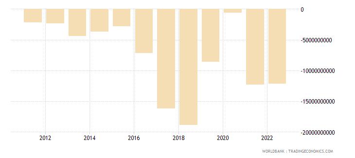 pakistan current account balance bop us dollar wb data