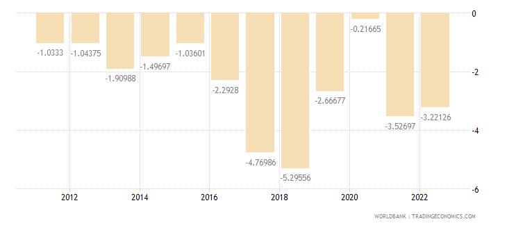 pakistan current account balance percent of gdp wb data