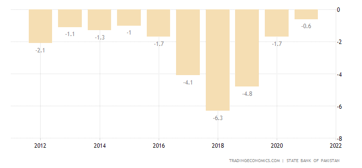 Pakistan Current Account to GDP