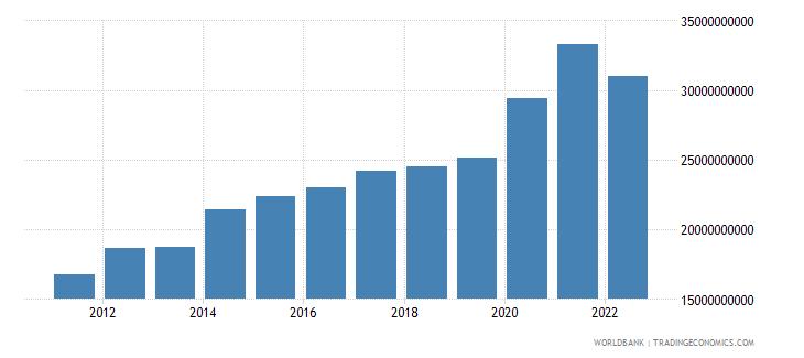pakistan current transfers receipts bop us dollar wb data