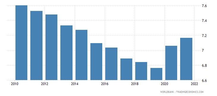 pakistan death rate crude per 1 000 people wb data