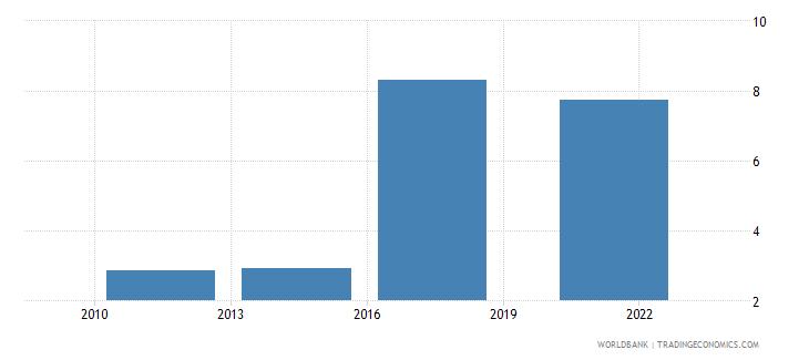 pakistan debit card percent age 15 wb data