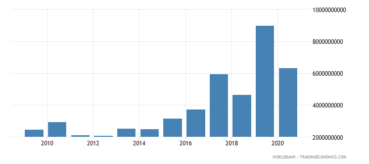 pakistan debt service on external debt public and publicly guaranteed ppg tds us dollar wb data