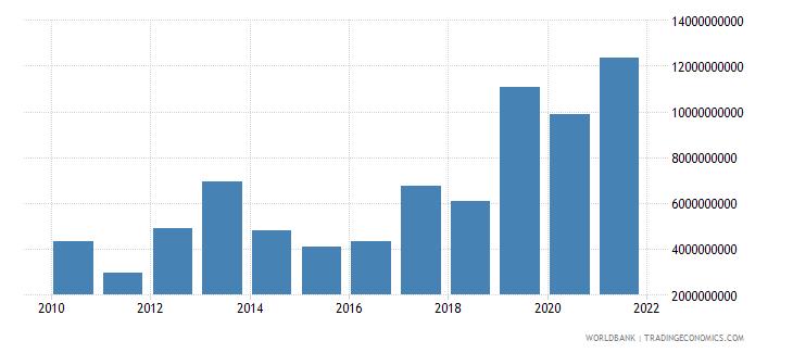 pakistan debt service on external debt total tds us dollar wb data