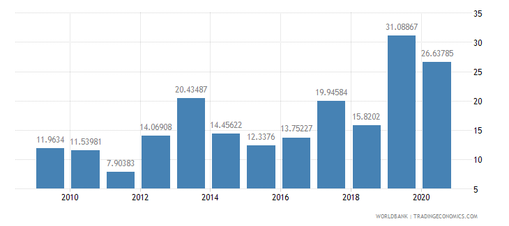 pakistan debt service ppg and imf only percent of exports excluding workers remittances wb data