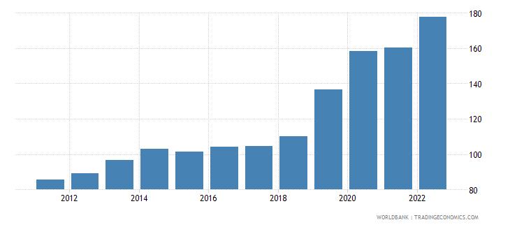 pakistan dec alternative conversion factor lcu per us dollar wb data