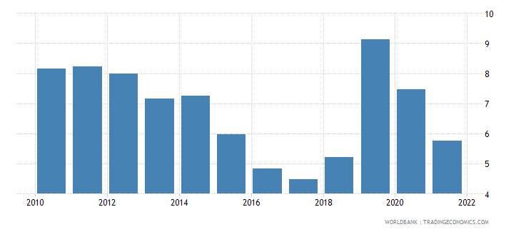 pakistan deposit interest rate percent wb data