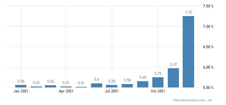Deposit Interest Rate in Pakistan