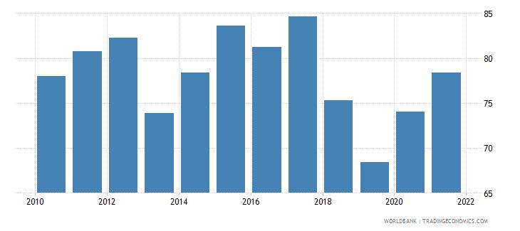 pakistan deposit money bank assets to deposit money bank assets and central bank assets percent wb data