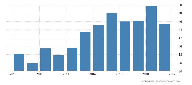 pakistan deposit money banks assets to gdp percent wb data