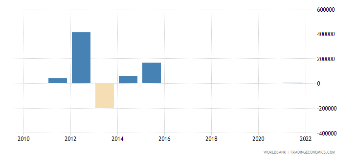 pakistan discrepancy in expenditure estimate of gdp current lcu wb data