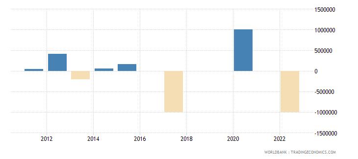 pakistan discrepancy in expenditure estimate of gdp current lcu wb data