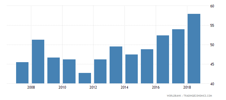 pakistan domestic credit provided by banking sector percent of gdp wb data