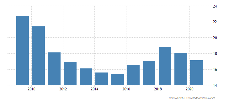 pakistan domestic credit to private sector percent of gdp gfd wb data