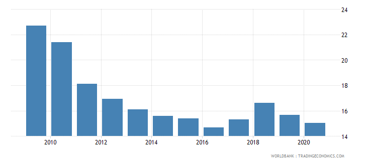 pakistan domestic credit to private sector percent of gdp wb data