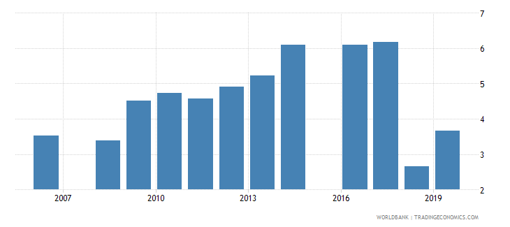 pakistan educational attainment at least completed short cycle tertiary population 25 female percent cumulative wb data
