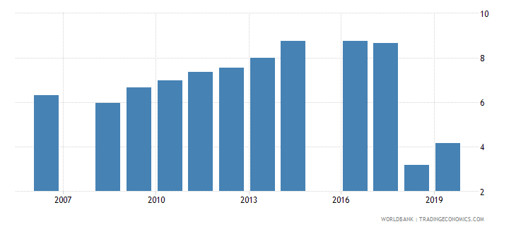pakistan educational attainment at least completed short cycle tertiary population 25 total percent cumulative wb data