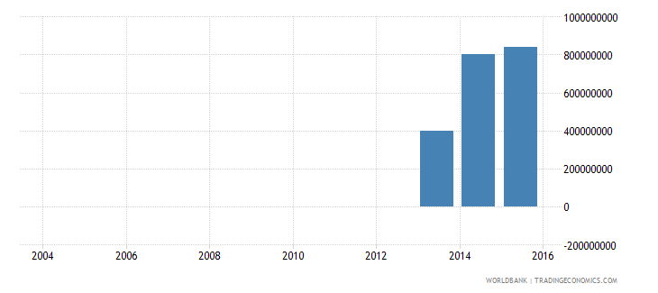 pakistan electricity production from renewable sources excluding hydroelectric kwh wb data