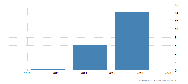 pakistan electronic payments used to make payments percent age 15 wb data