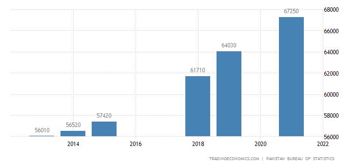 Pakistan Employed Persons