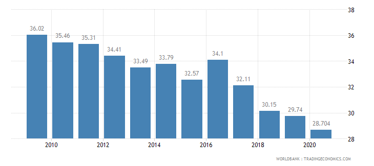pakistan employees agriculture male percent of male employment wb data