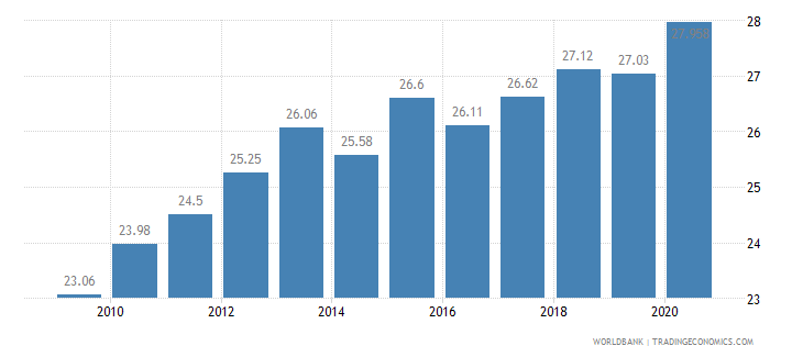 pakistan employees industry male percent of male employment wb data