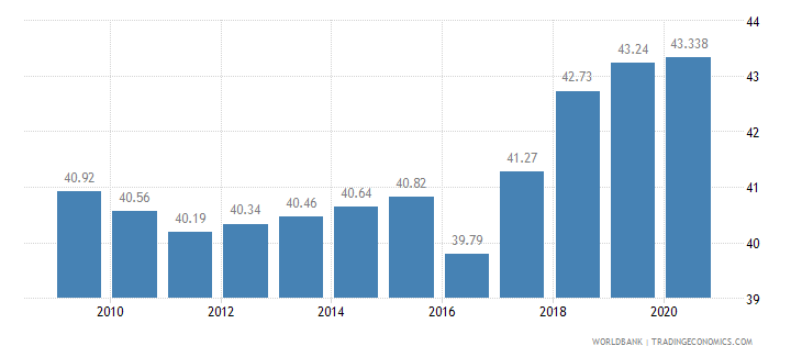 pakistan employees services male percent of male employment wb data