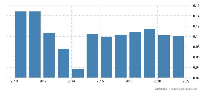 pakistan employers female percent of employment wb data