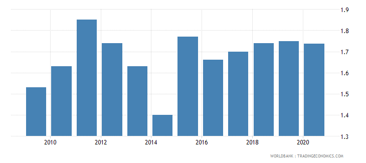 pakistan employers male percent of employment wb data