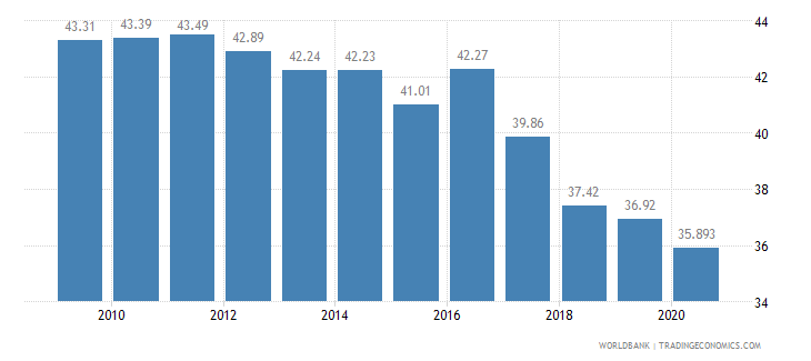 pakistan employment in agriculture percent of total employment wb data