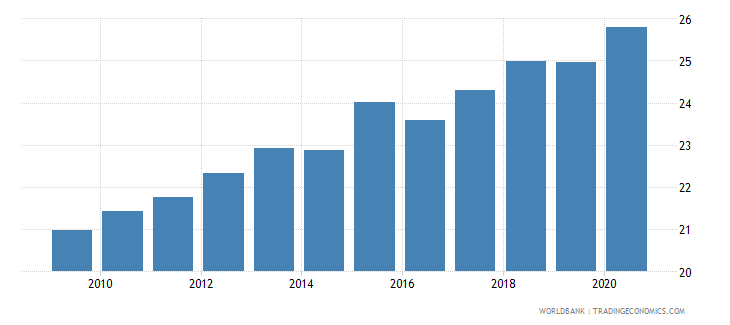 pakistan employment in industry percent of total employment wb data