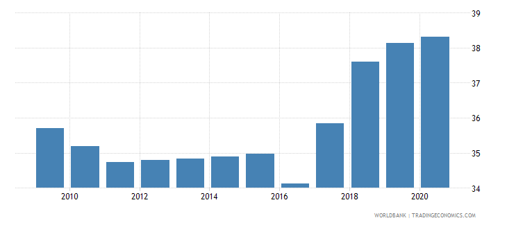 pakistan employment in services percent of total employment wb data