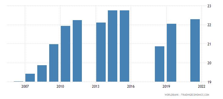pakistan employment to population ratio 15 female percent national estimate wb data