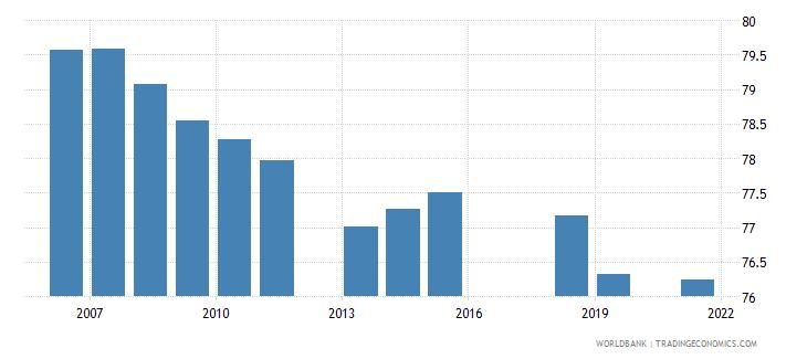 pakistan employment to population ratio 15 male percent national estimate wb data