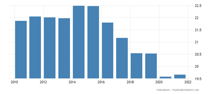 pakistan employment to population ratio 15 plus  female percent wb data